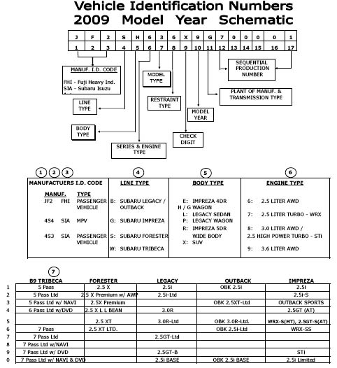 VIN Chart VIN: how to read a Subaru Vehicle Identification Number